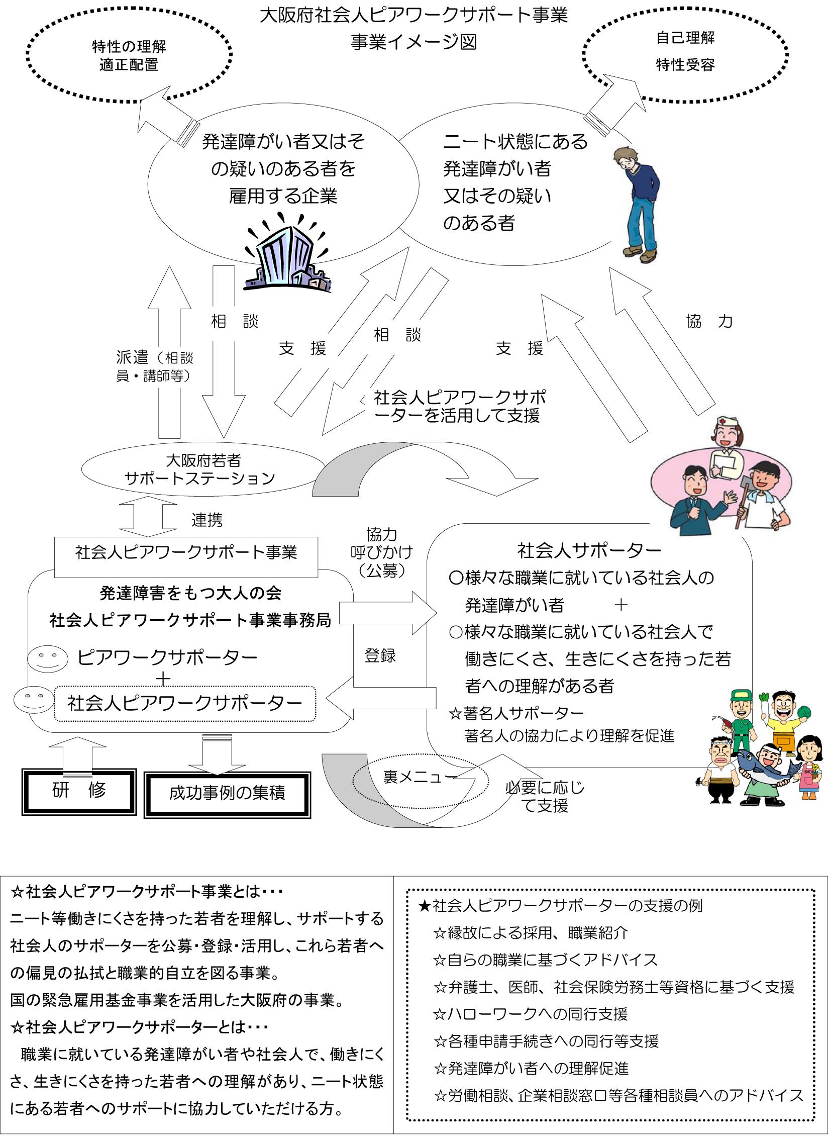 支援イメージ図